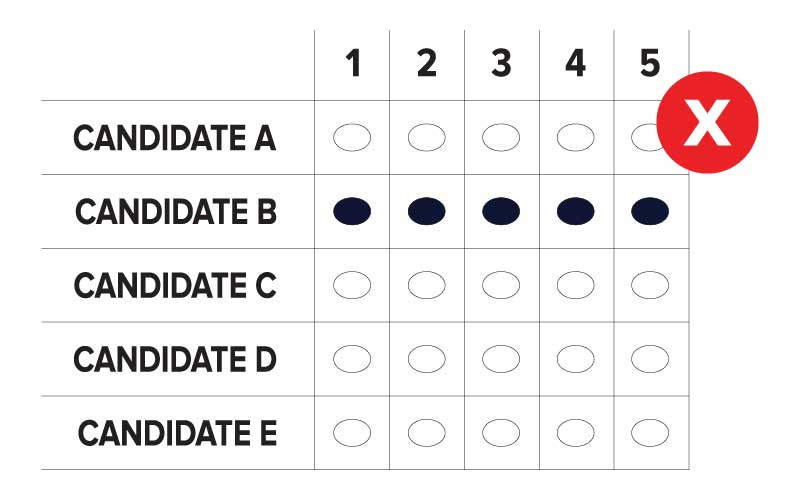An example of an incorrectly marked RCV grid ballot where five candidates are running. The voter who completed this ballot ranked Candidate B for 1, 2, 3, 4 and 5. This ballot marking error is called Duplicate Ranking.